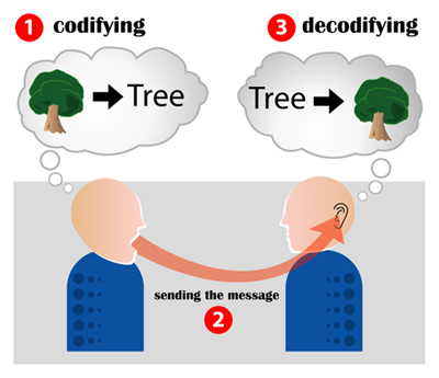 Encoding_communication
