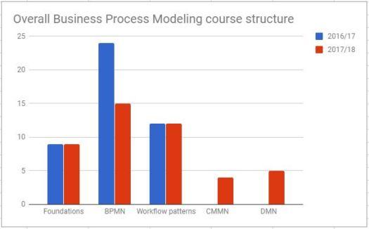 BPM Course structure