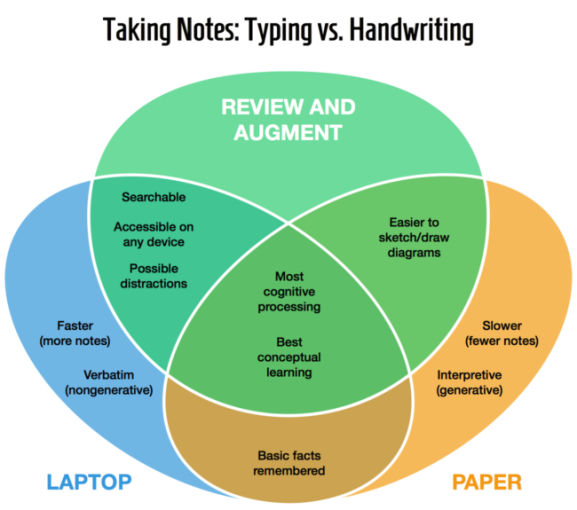 taking-notes-typing-handwriting-venn-diagram-650x575