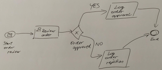 handwritten-bpmn-diagram.jpg